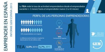Global Enterpreneurship Monitor presenta el Informe GEM España 2015