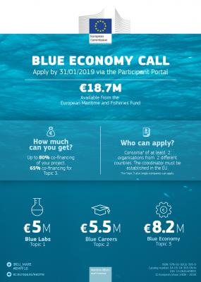 Convocatoria Blue Economy: 18,7 millones de euros disponibles para financiación
