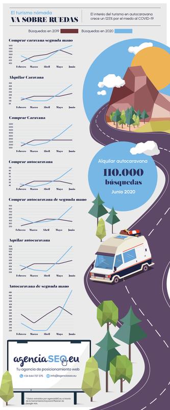 El interés del turismo en autocaravana crece un 125% por el miedo al COVID-19